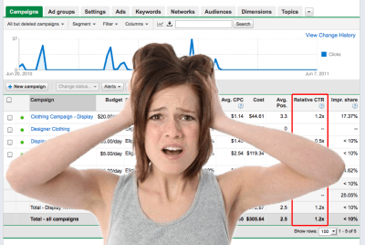 Is Adwords worth the money?