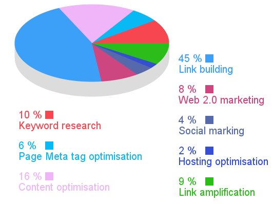seo brisbane task allocation